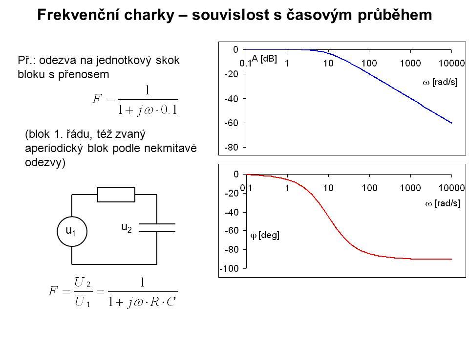 Frekvenční charky – souvislost s časovým průběhem (blok 1. řádu, též zvaný aperiodický blok podle nekmitavé odezvy) Př.: odezva na jednotkový skok blo