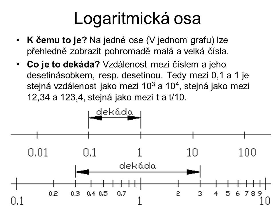 Logaritmická osa K čemu to je? Na jedné ose (V jednom grafu) lze přehledně zobrazit pohromadě malá a velká čísla. Co je to dekáda? Vzdálenost mezi čís