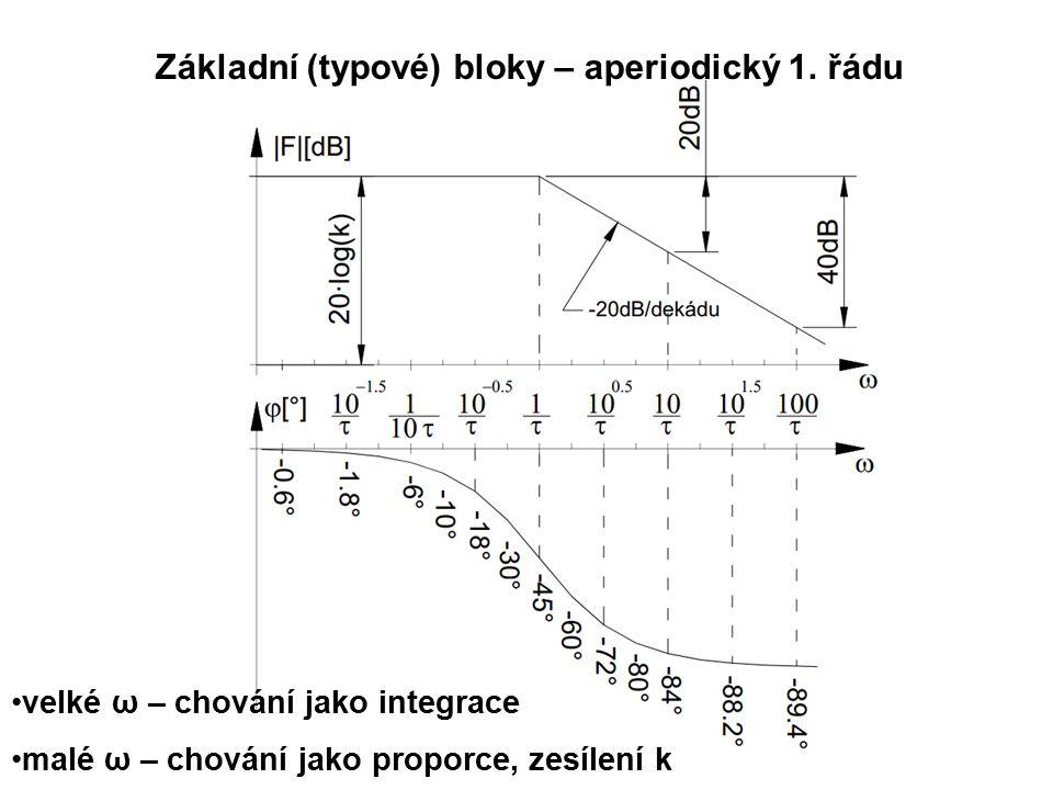 Základní (typové) bloky – aperiodický 1. řádu velké ω – chování jako integrace malé ω – chování jako proporce, zesílení k