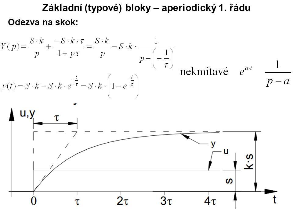 Základní (typové) bloky – aperiodický 1. řádu Odezva na skok: