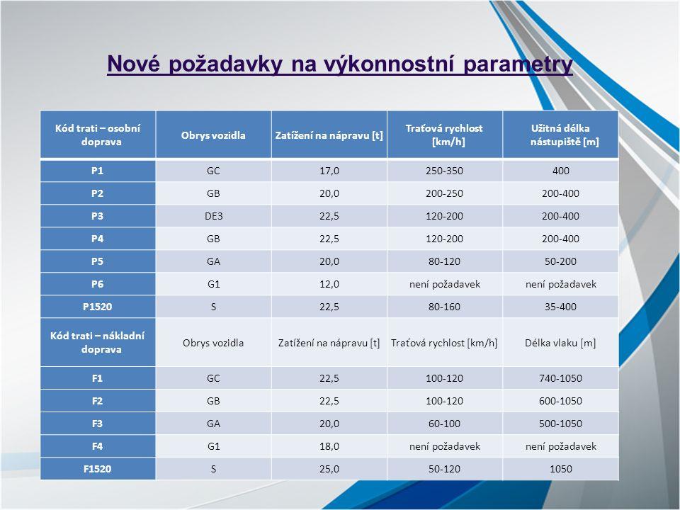 Nové požadavky na výkonnostní parametry Kód trati – osobní doprava Obrys vozidlaZatížení na nápravu [t] Traťová rychlost [km/h] Užitná délka nástupiště [m] P1GC17,0250-350400 P2GB20,0200-250200-400 P3DE322,5120-200200-400 P4GB22,5120-200200-400 P5GA20,080-12050-200 P6G112,0není požadavek P1520S22,580-16035-400 Kód trati – nákladní doprava Obrys vozidlaZatížení na nápravu [t]Traťová rychlost [km/h]Délka vlaku [m] F1GC22,5100-120740-1050 F2GB22,5100-120600-1050 F3GA20,060-100500-1050 F4G118,0není požadavek F1520S25,050-1201050