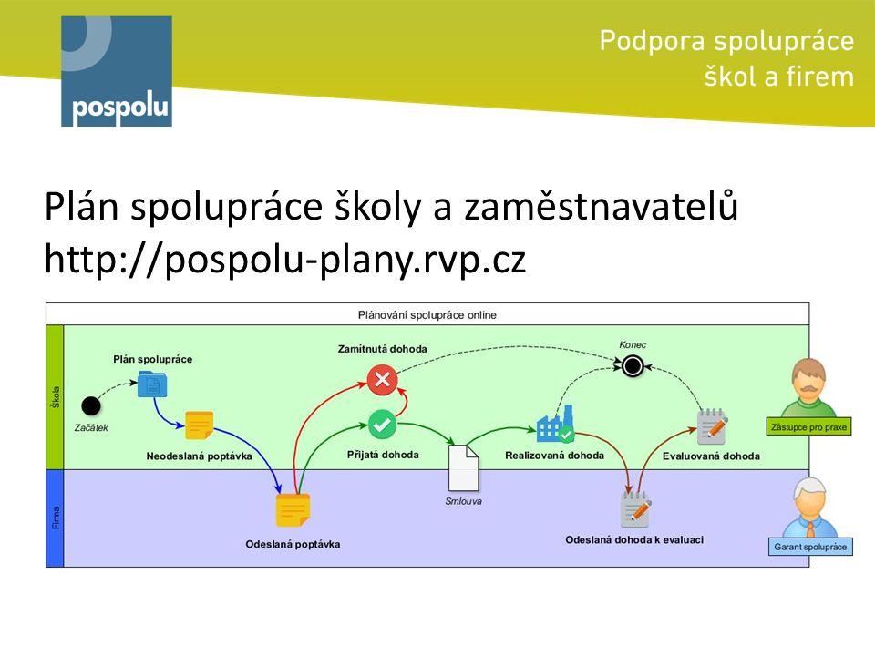 Plán spolupráce školy a zaměstnavatelů http://pospolu-plany.rvp.cz