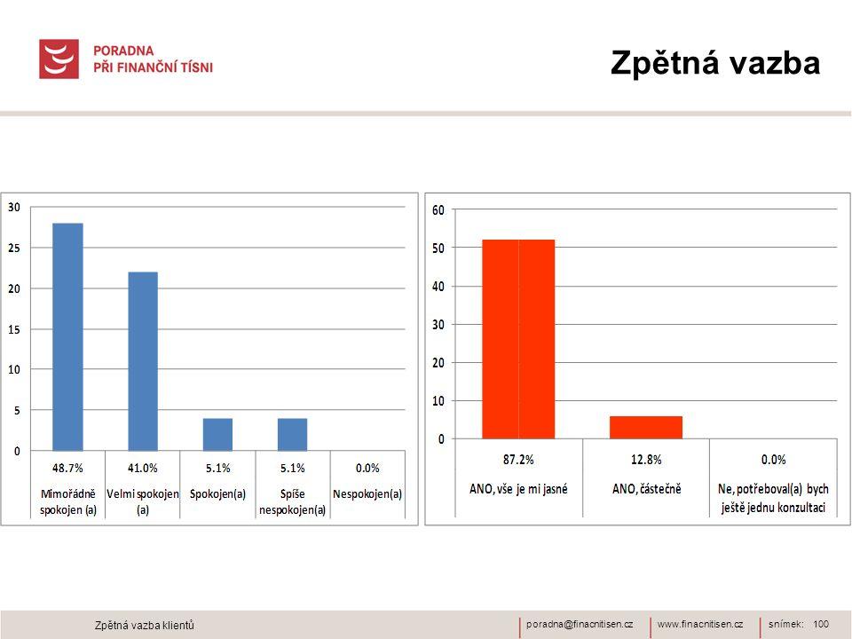 www.finacnitisen.czporadna@finacnitisen.cz Zpětná vazba snímek: 100 Zpětná vazba klientů