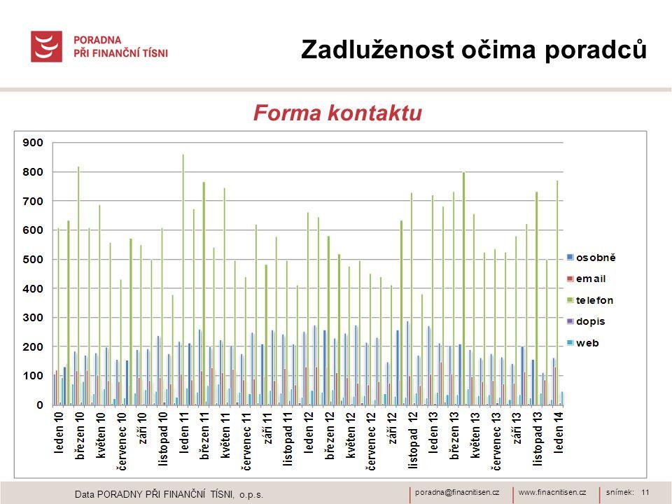 www.finacnitisen.czporadna@finacnitisen.czsnímek: 11 Zadluženost očima poradců Forma kontaktu Data PORADNY PŘI FINANČNÍ TÍSNI, o.p.s.