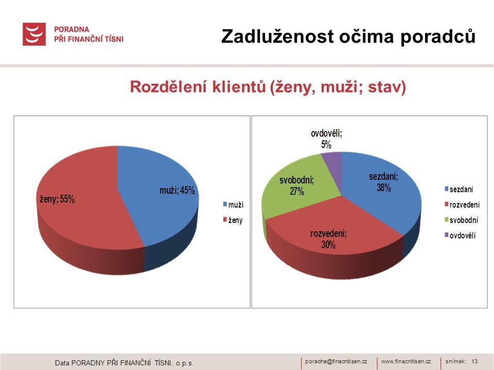 www.finacnitisen.czporadna@finacnitisen.czsnímek: 13 Zadluženost očima poradců Rozdělení klientů (ženy, muži; stav) Data PORADNY PŘI FINANČNÍ TÍSNI, o