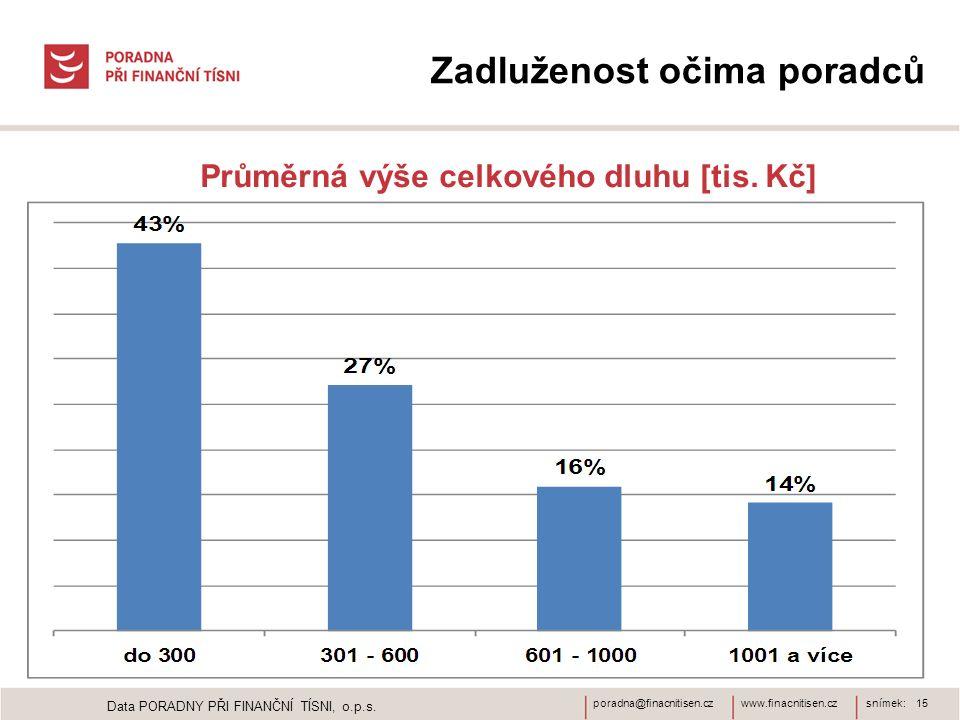 www.finacnitisen.czporadna@finacnitisen.czsnímek: 15 Zadluženost očima poradců Průměrná výše celkového dluhu [tis. Kč] Data PORADNY PŘI FINANČNÍ TÍSNI