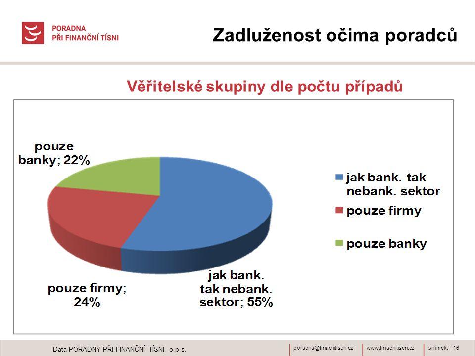 www.finacnitisen.czporadna@finacnitisen.czsnímek: 16 Zadluženost očima poradců Věřitelské skupiny dle počtu případů Data PORADNY PŘI FINANČNÍ TÍSNI, o.p.s.