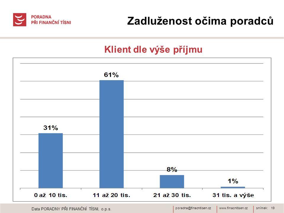 www.finacnitisen.czporadna@finacnitisen.czsnímek: 19 Zadluženost očima poradců Klient dle výše příjmu Data PORADNY PŘI FINANČNÍ TÍSNI, o.p.s.
