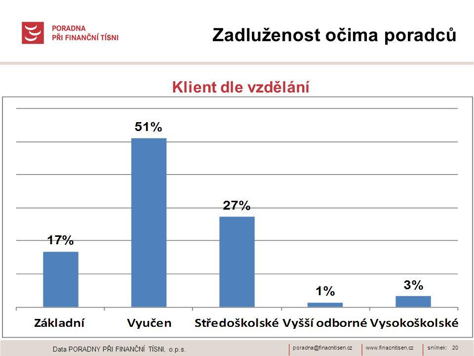 www.finacnitisen.czporadna@finacnitisen.czsnímek: 20 Zadluženost očima poradců Klient dle vzdělání Data PORADNY PŘI FINANČNÍ TÍSNI, o.p.s.
