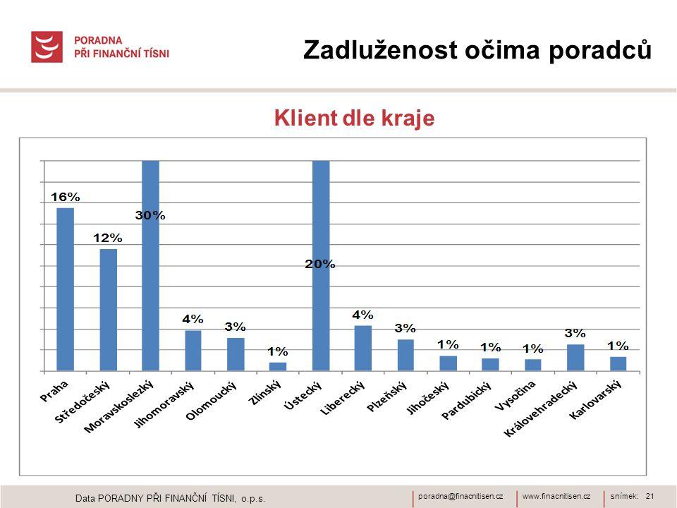 www.finacnitisen.czporadna@finacnitisen.czsnímek: 21 Zadluženost očima poradců Klient dle kraje Data PORADNY PŘI FINANČNÍ TÍSNI, o.p.s.