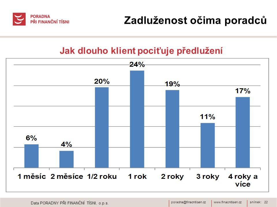 www.finacnitisen.czporadna@finacnitisen.czsnímek: 22 Zadluženost očima poradců Jak dlouho klient pociťuje předlužení Data PORADNY PŘI FINANČNÍ TÍSNI,
