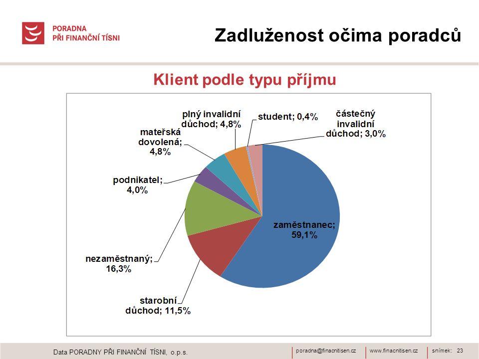 www.finacnitisen.czporadna@finacnitisen.czsnímek: 23 Zadluženost očima poradců Klient podle typu příjmu Data PORADNY PŘI FINANČNÍ TÍSNI, o.p.s.