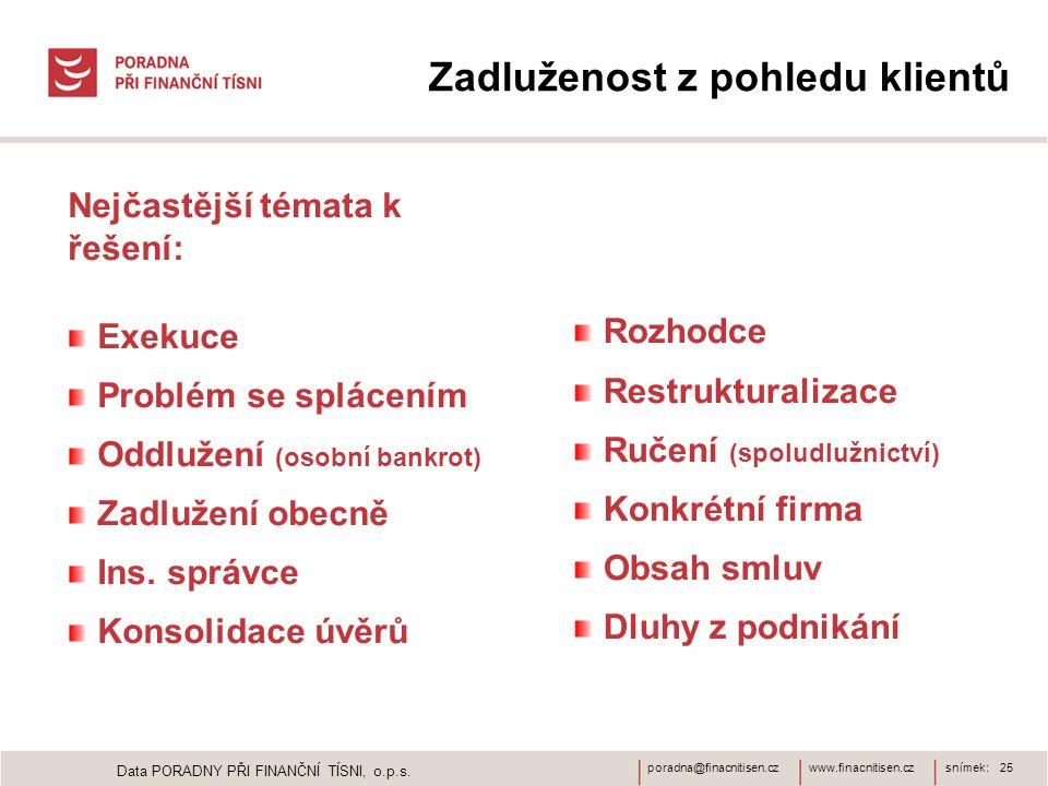 www.finacnitisen.czporadna@finacnitisen.czsnímek: 25 Zadluženost z pohledu klientů Nejčastější témata k řešení: Exekuce Problém se splácením Oddlužení (osobní bankrot) Zadlužení obecně Ins.