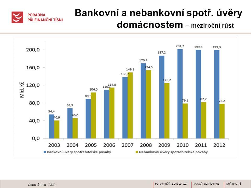 www.finacnitisen.czporadna@finacnitisen.cz Bankovní a nebankovní spotř. úvěry domácnostem – meziroční růst snímek: 5 Obecná data (ČNB)