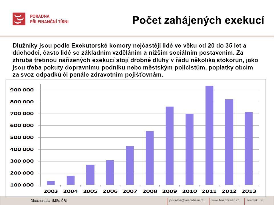 www.finacnitisen.czporadna@finacnitisen.cz Počet zahájených exekucí snímek: 6 Obecná data (MSp ČR) Dlužníky jsou podle Exekutorské komory nejčastěji l