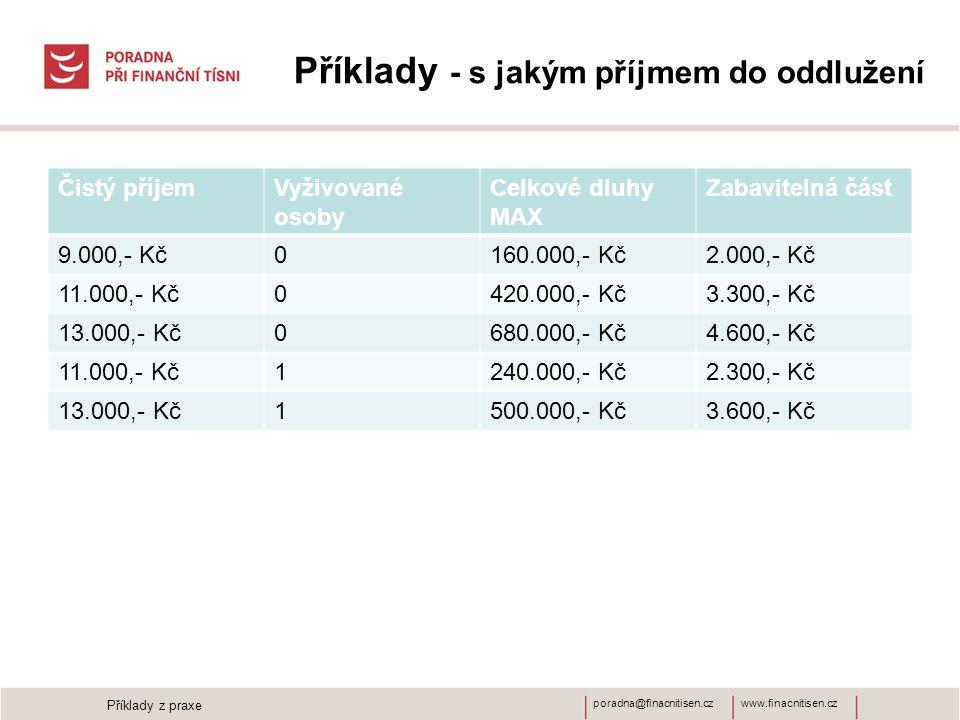 www.finacnitisen.czporadna@finacnitisen.cz Příklady - s jakým příjmem do oddlužení Čistý příjemVyživované osoby Celkové dluhy MAX Zabavitelná část 9.0