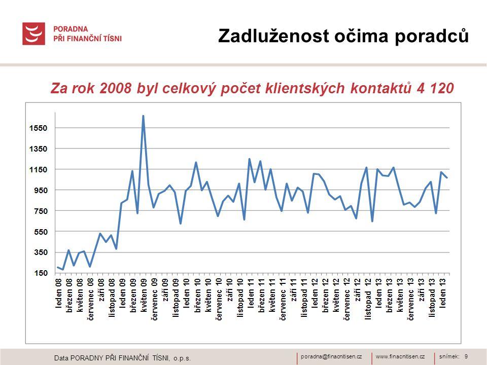 www.finacnitisen.czporadna@finacnitisen.czsnímek: 9 Data PORADNY PŘI FINANČNÍ TÍSNI, o.p.s. Zadluženost očima poradců Za rok 2008 byl celkový počet kl