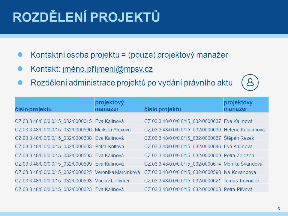 ROZDĚLENÍ PROJEKTŮ Kontaktní osoba projektu = (pouze) projektový manažer Kontakt: jméno.příjmení@mpsv.czjméno.příjmení@mpsv.cz Rozdělení administrace projektů po vydání právního aktu 3 číslo projektu projektový manažerčíslo projektu projektový manažer CZ.03.3.48/0.0/0.0/15_032/0000615Eva KalinováCZ.03.3.48/0.0/0.0/15_032/0000637Eva Kalinová CZ.03.3.48/0.0/0.0/15_032/0000596Markéta AlexováCZ.03.3.48/0.0/0.0/15_032/0000630Helena Kalaninová CZ.03.3.48/0.0/0.0/15_032/0000638Eva KalinováCZ.03.3.48/0.0/0.0/15_032/0000067Štěpán Rezek CZ.03.3.48/0.0/0.0/15_032/0000603Petra KottováCZ.03.3.48/0.0/0.0/15_032/0000646Eva Kalinová CZ.03.3.48/0.0/0.0/15_032/0000595Eva KalinováCZ.03.3.48/0.0/0.0/15_032/0000609Petra Železná CZ.03.3.48/0.0/0.0/15_032/0000599Eva KalinováCZ.03.3.48/0.0/0.0/15_032/0000614Monika Švandová CZ.03.3.48/0.0/0.0/15_032/0000625Veronika MarcinkováCZ.03.3.48/0.0/0.0/15_032/0000598Iva Kovandová CZ.03.3.48/0.0/0.0/15_032/0000593Václav LintymerCZ.03.3.48/0.0/0.0/15_032/0000621Tomáš Trávníček CZ.03.3.48/0.0/0.0/15_032/0000623Eva KalinováCZ.03.3.48/0.0/0.0/15_032/0000608Petra Plívová