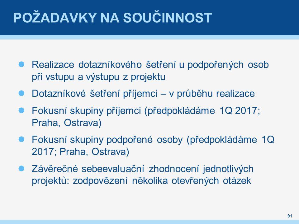 POŽADAVKY NA SOUČINNOST Realizace dotazníkového šetření u podpořených osob při vstupu a výstupu z projektu Dotazníkové šetření příjemci – v průběhu realizace Fokusní skupiny příjemci (předpokládáme 1Q 2017; Praha, Ostrava) Fokusní skupiny podpořené osoby (předpokládáme 1Q 2017; Praha, Ostrava) Závěrečné sebeevaluační zhodnocení jednotlivých projektů: zodpovězení několika otevřených otázek 91