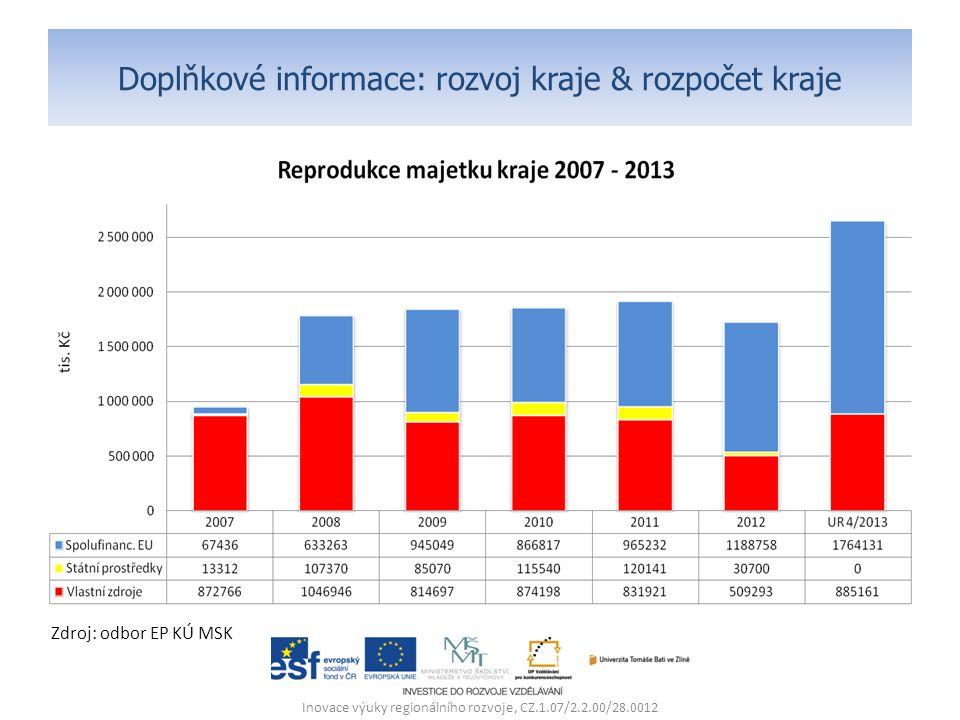 Doplňkové informace: rozvoj kraje & rozpočet kraje Inovace výuky regionálního rozvoje, CZ.1.07/2.2.00/28.0012 Zdroj: odbor EP KÚ MSK