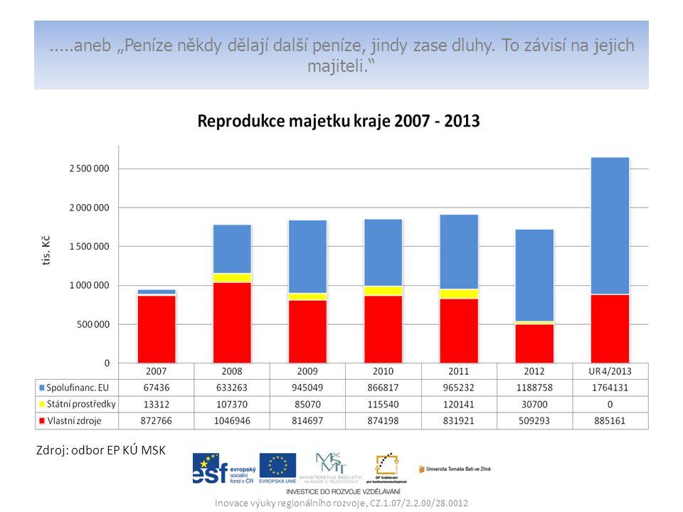 """.....aneb """"Peníze někdy dělají další peníze, jindy zase dluhy. To závisí na jejich majiteli."""" Inovace výuky regionálního rozvoje, CZ.1.07/2.2.00/28.00"""