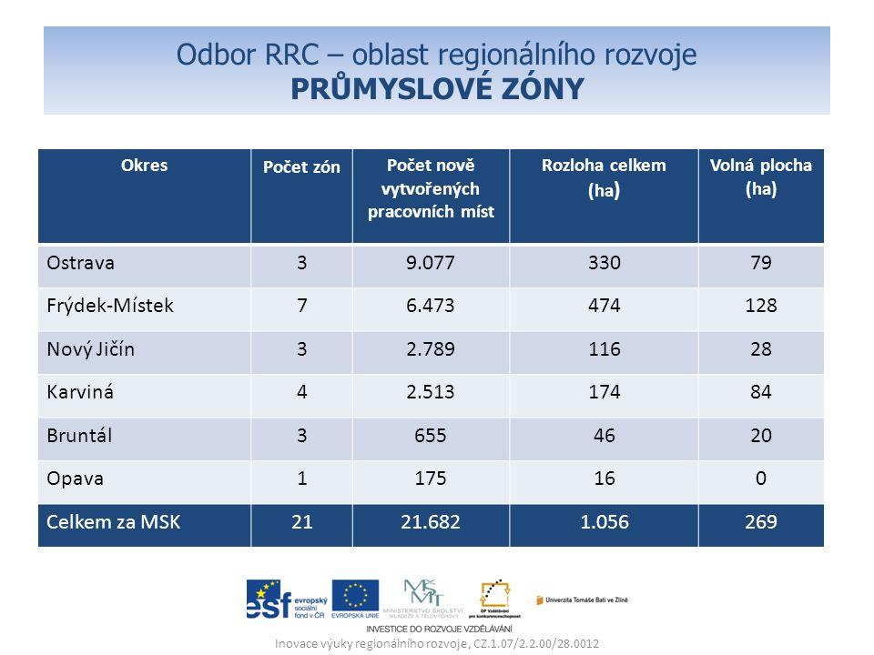 Odbor RRC – oblast regionálního rozvoje PRŮMYSLOVÉ ZÓNY Okres Počet zón Počet nově vytvořených pracovních míst Rozloha celkem (ha ) Volná plocha (ha)