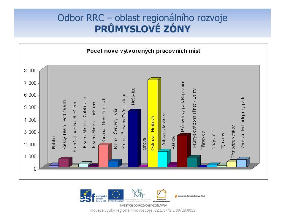 Odbor RRC – oblast regionálního rozvoje PRŮMYSLOVÉ ZÓNY – příklady nejvýznamnějších Hrabová Inovace výuky regionálního rozvoje, CZ.1.07/2.2.00/28.0012 110 ha 2003 Investované zdroje VeřejnéSoukromé 0,7 mld.
