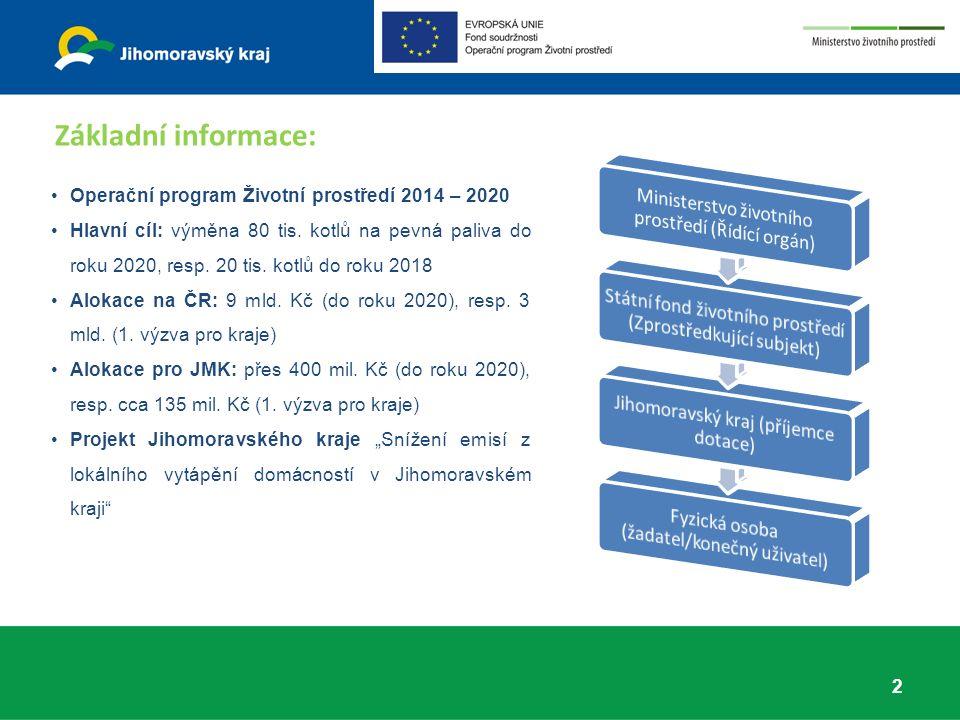 Operační program Životní prostředí 2014 – 2020 Hlavní cíl: výměna 80 tis.