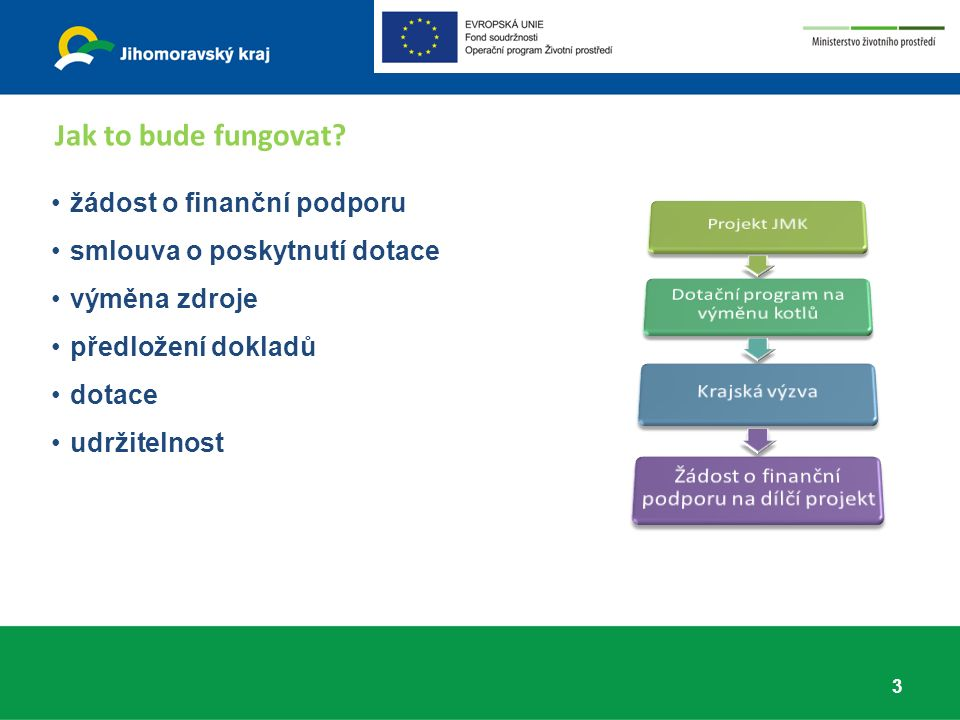 žádost o finanční podporu smlouva o poskytnutí dotace výměna zdroje předložení dokladů dotace udržitelnost Jak to bude fungovat.