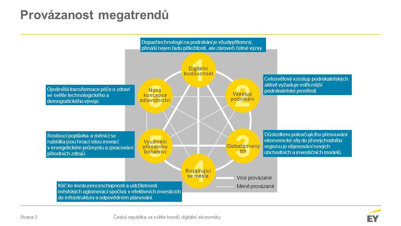 Strana 3 Provázanost megatrendů Česká republika ve světle trendů digitální ekonomiky Více provázané Méně provázané 5 Využívání přírodního bohatství 6 Nová koncepce zdravotnictví 3 Globalizovaný trh 2 Vzestup podnikání 4 Rozšiřující se města 1 Digitální budoucnost Celosvětový vzestup podnikatelských aktivit vyžaduje vstřícnější podnikatelské prostředí.
