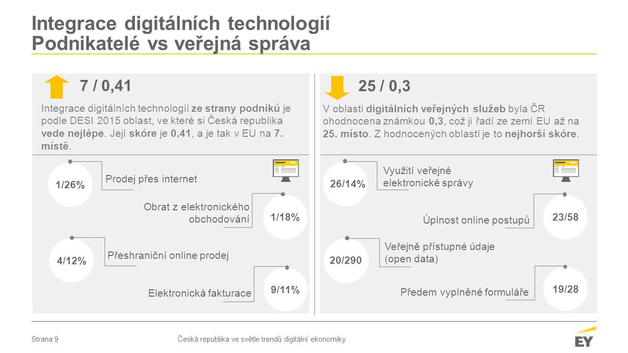 Strana 9 Integrace digitálních technologií Podnikatelé vs veřejná správa Česká republika ve světle trendů digitální ekonomiky 7 / 0,41 Integrace digitálních technologií ze strany podniků je podle DESI 2015 oblast, ve které si Česká republika vede nejlépe.