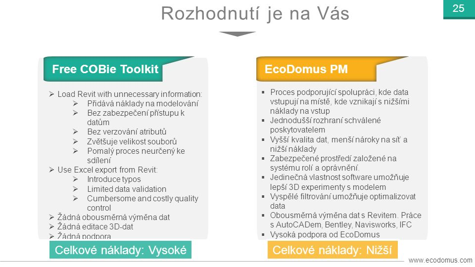 www.ecodomus.com 25 Free COBie Toolkit  Load Revit with unnecessary information:  Přidává náklady na modelování  Bez zabezpečení přístupu k datům 