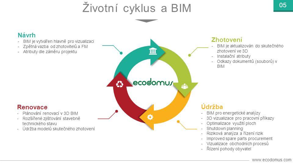 www.ecodomus.com 16 01 02 03 04 FM obchodní potřeby Obchodní potřeby- příklady užití – získávají potřebná data od poskytovatelů.