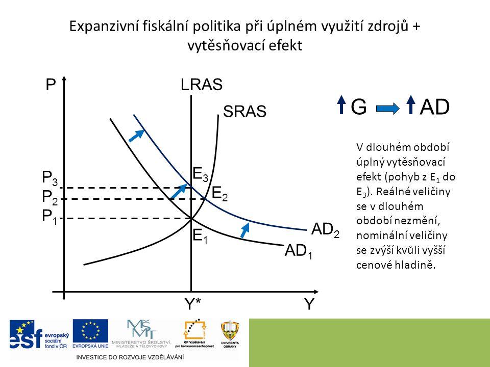 10 Expanzivní fiskální politika při úplném využití zdrojů + vytěsňovací efekt P Y LRAS SRAS GAD AD 1 Y*Y* P1P1 AD 2 E1E1 E2E2 E3E3 P2P2 P3P3 V dlouhém období úplný vytěsňovací efekt (pohyb z E 1 do E 3 ).