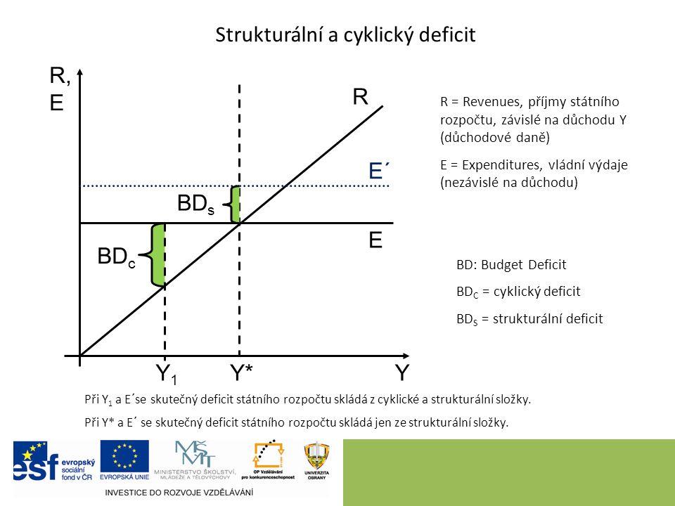 12 Strukturální a cyklický deficit R, E Y R = Revenues, příjmy státního rozpočtu, závislé na důchodu Y (důchodové daně) E = Expenditures, vládní výdaje (nezávislé na důchodu) E R E´ Y*Y* BD s BD c BD: Budget Deficit BD C = cyklický deficit BD S = strukturální deficit Y1Y1 Při Y 1 a E´se skutečný deficit státního rozpočtu skládá z cyklické a strukturální složky.