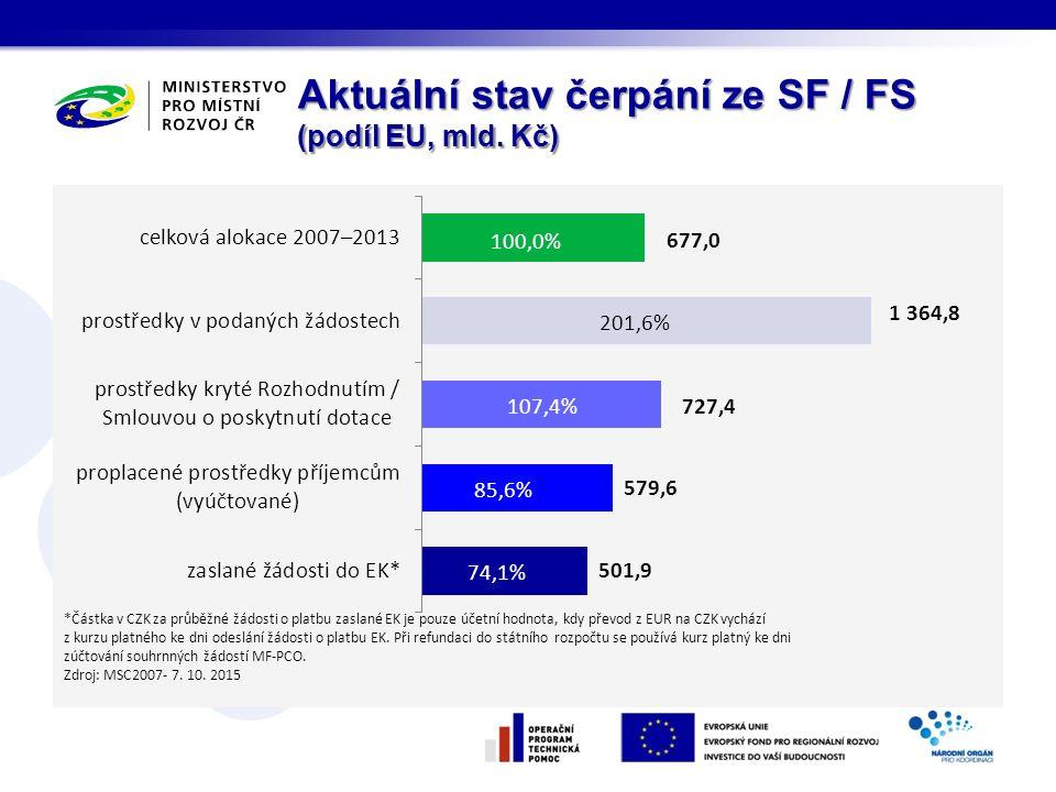 Aktuální stav čerpání ze SF / FS (podíl EU, mld. Kč)