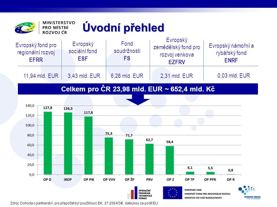 Úvodní přehled Evropský fond pro regionální rozvoj EFRR Evropský sociální fond ESF Fond soudržnosti FS Evropský zemědělský fond pro rozvoj venkova EZFRV Evropský námořní a rybářský fond ENRF 11,94 mld.