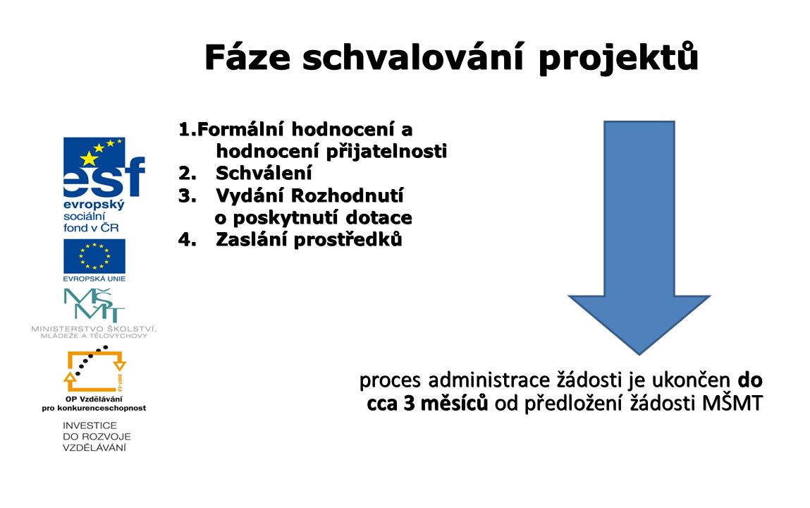 Fáze schvalování projektů 1.Formální hodnocení a hodnocení přijatelnosti 2. Schválení 3. Vydání Rozhodnutí o poskytnutí dotace o poskytnutí dotace 4.