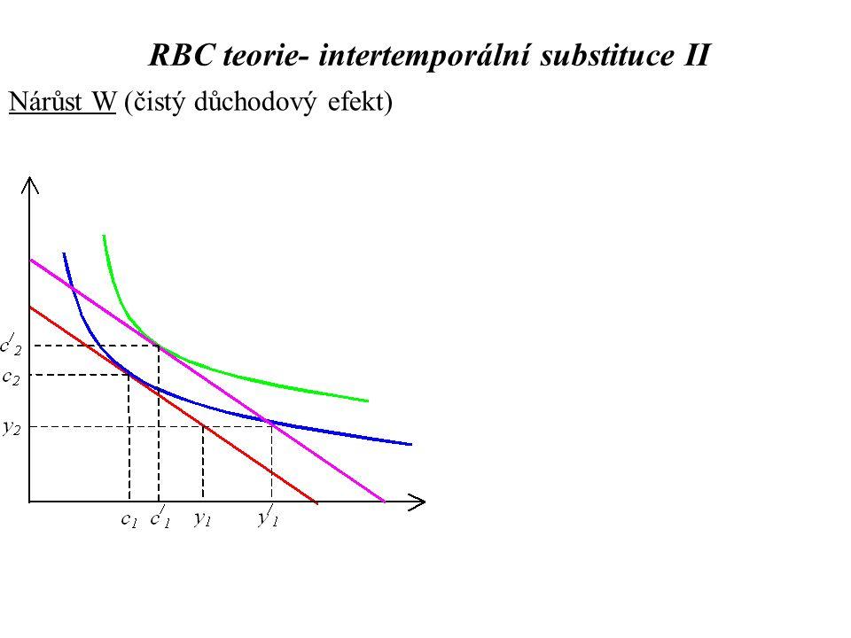 Nárůst W (čistý důchodový efekt) RBC teorie- intertemporální substituce II