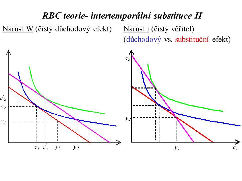 Nárůst W (čistý důchodový efekt)Nárůst i (čistý věřitel) (důchodový vs.