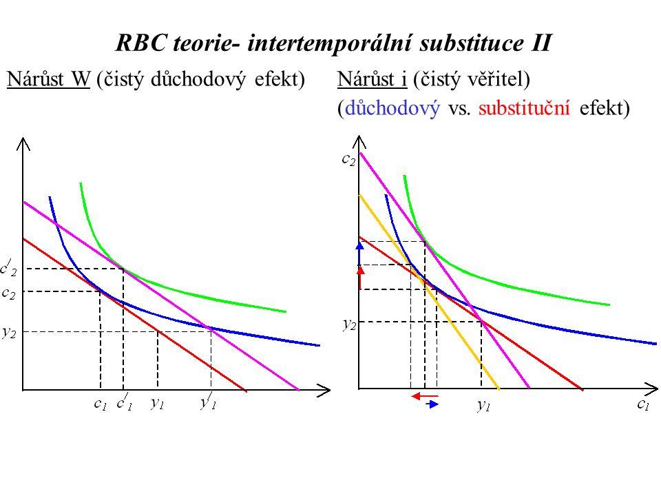Nárůst W (čistý důchodový efekt)Nárůst i (čistý věřitel) (důchodový vs. substituční efekt)