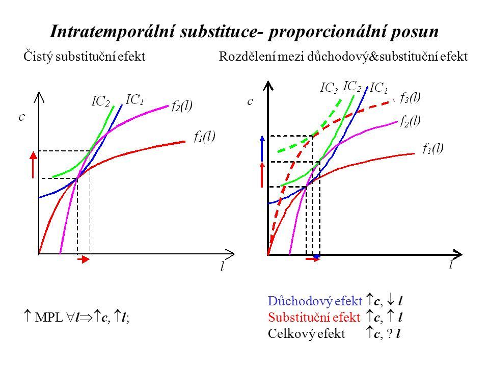 Čistý substituční efektRozdělení mezi důchodový&substituční efekt Důchodový efekt  c,  l  MPL  l  c,  l;Substituční efekt  c,  l Celkový efekt  c, .