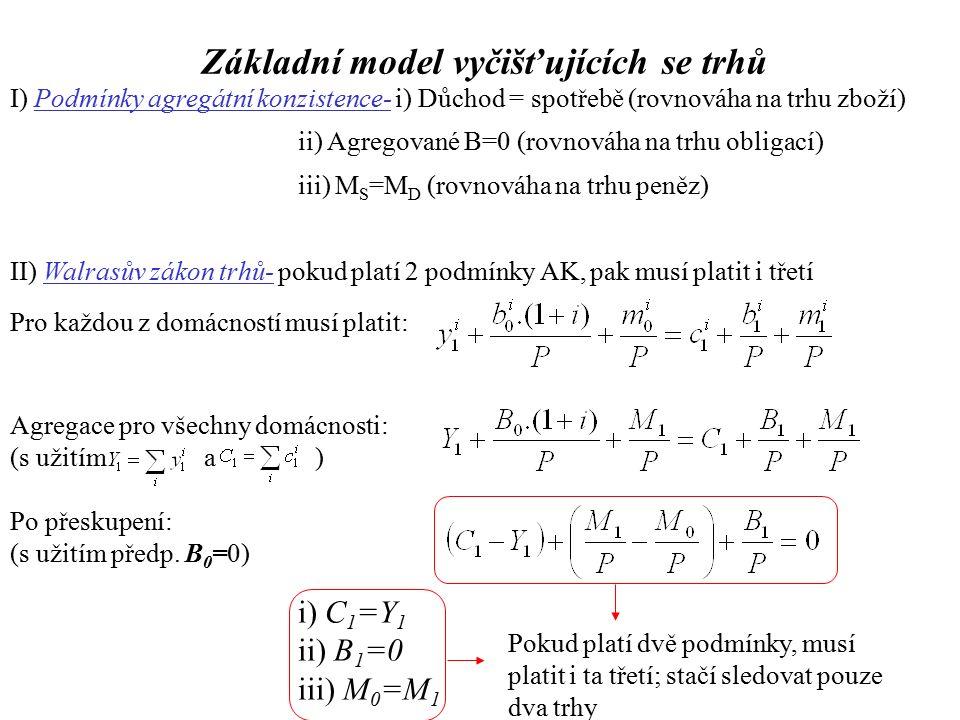 Základní model vyčišťujících se trhů I) Podmínky agregátní konzistence- i) Důchod = spotřebě (rovnováha na trhu zboží) ii) Agregované B=0 (rovnováha na trhu obligací) iii) M S =M D (rovnováha na trhu peněz) II) Walrasův zákon trhů- pokud platí 2 podmínky AK, pak musí platit i třetí Pro každou z domácností musí platit: Agregace pro všechny domácnosti: (s užitím a ) Po přeskupení: (s užitím předp.