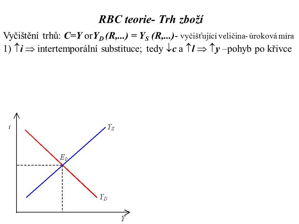 RBC teorie- Trh zboží Vyčištění trhů: C=Y orY D (R,...) = Y S (R,...)- vyčišťující veličina- úroková míra 1)  i  intertemporální substituce; tedy  c a  l   y –pohyb po křivce