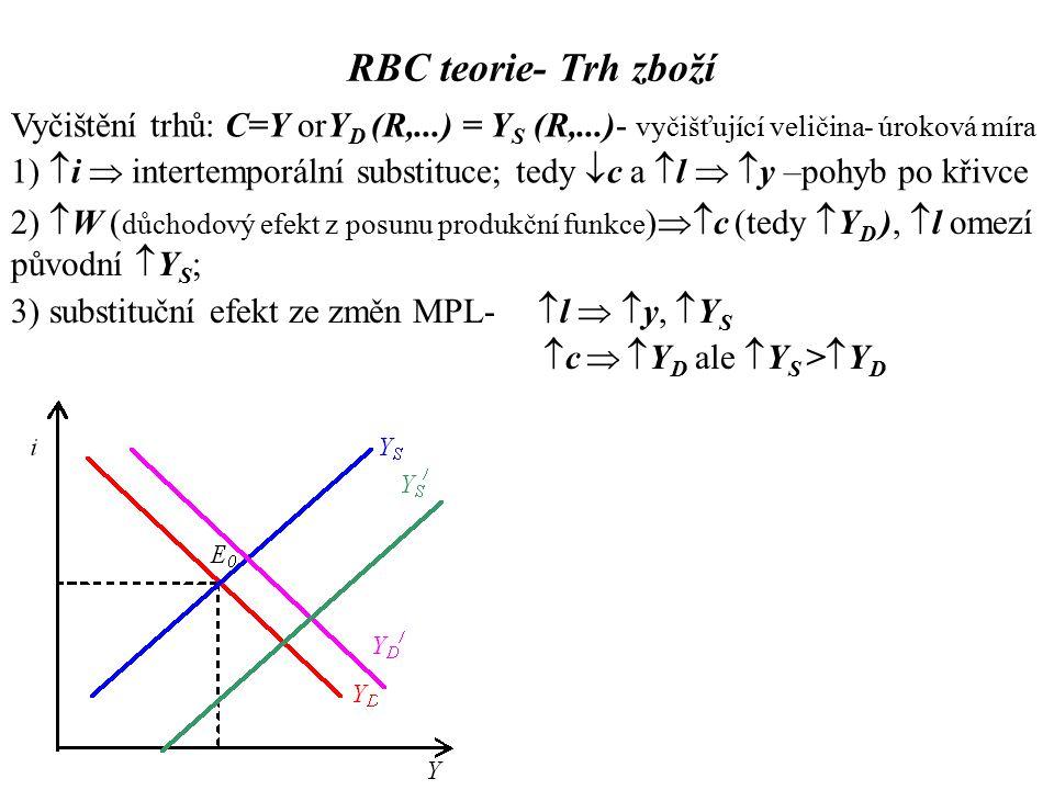 3) substituční efekt ze změn MPL-  l   y,  Y S  c   Y D ale  Y S >  Y D RBC teorie- Trh zboží Vyčištění trhů: C=Y orY D (R,...) = Y S (R,...)- vyčišťující veličina- úroková míra 1)  i  intertemporální substituce; tedy  c a  l   y –pohyb po křivce