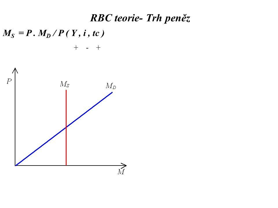 M S = P. M D / P ( Y, i, tc ) + - + RBC teorie- Trh peněz