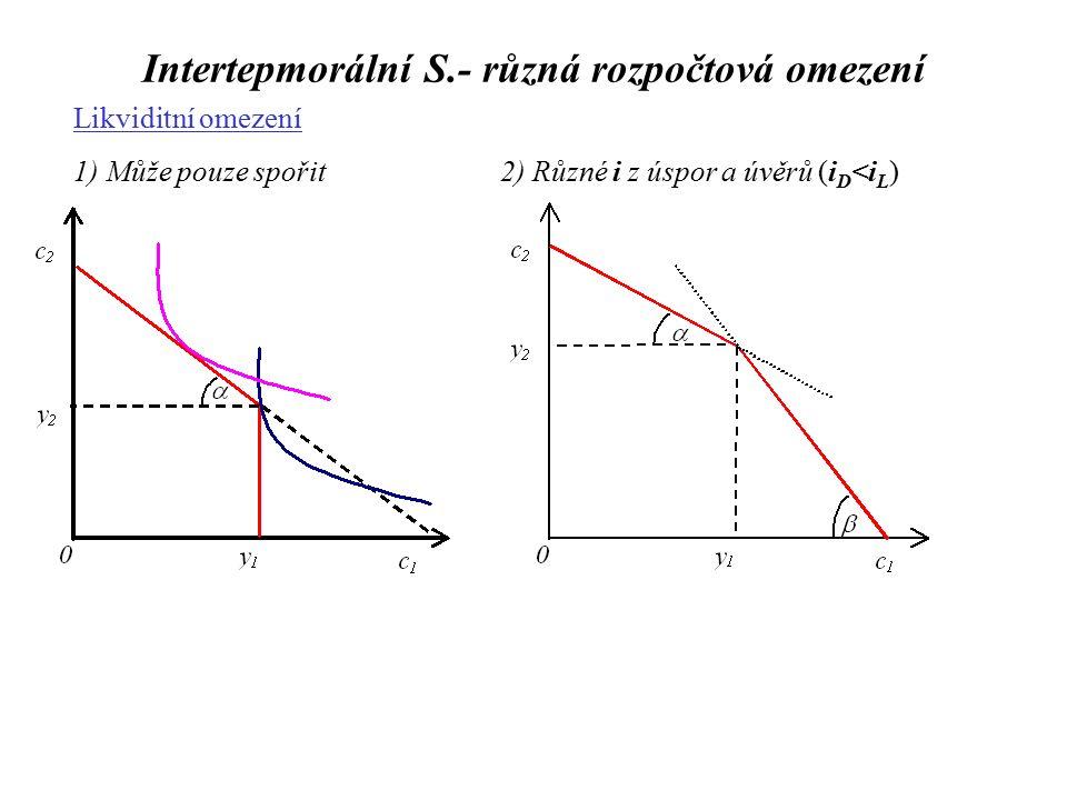 Intertepmorální S.- různá rozpočtová omezení Likviditní omezení 1) Může pouze spořit2) Různé i z úspor a úvěrů (i D <i L )