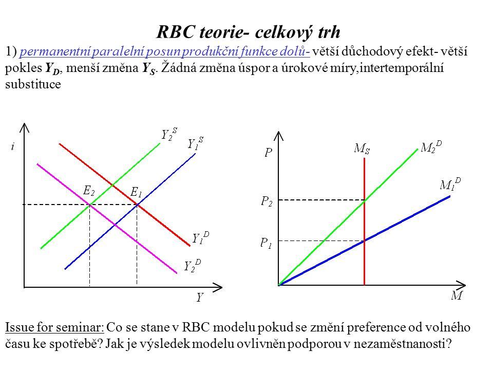 1) permanentní paralelní posun produkční funkce dolů- větší důchodový efekt- větší pokles Y D, menší změna Y S.