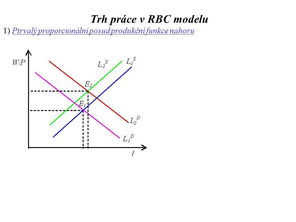 1) Ptrvalý proporcionální posud produkční funkce nahoru Trh práce v RBC modelu