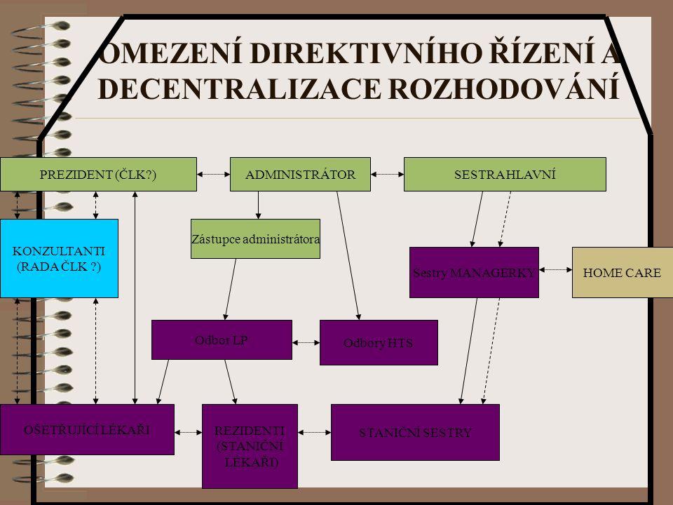 OMEZENÍ DIREKTIVNÍHO ŘÍZENÍ A DECENTRALIZACE ROZHODOVÁNÍ ADMINISTRÁTORSESTRA HLAVNÍPREZIDENT (ČLK ) Zástupce administrátora Odbor LP Odbory HTS Sestry MANAGERKY OŠETŘUJÍCÍ LÉKAŘI REZIDENTI (STANIČNÍ LÉKAŘI) STANIČNÍ SESTRY KONZULTANTI (RADA ČLK ) HOME CARE